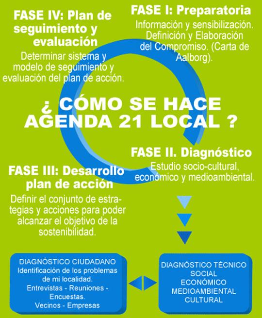 Estructura Agenda Local